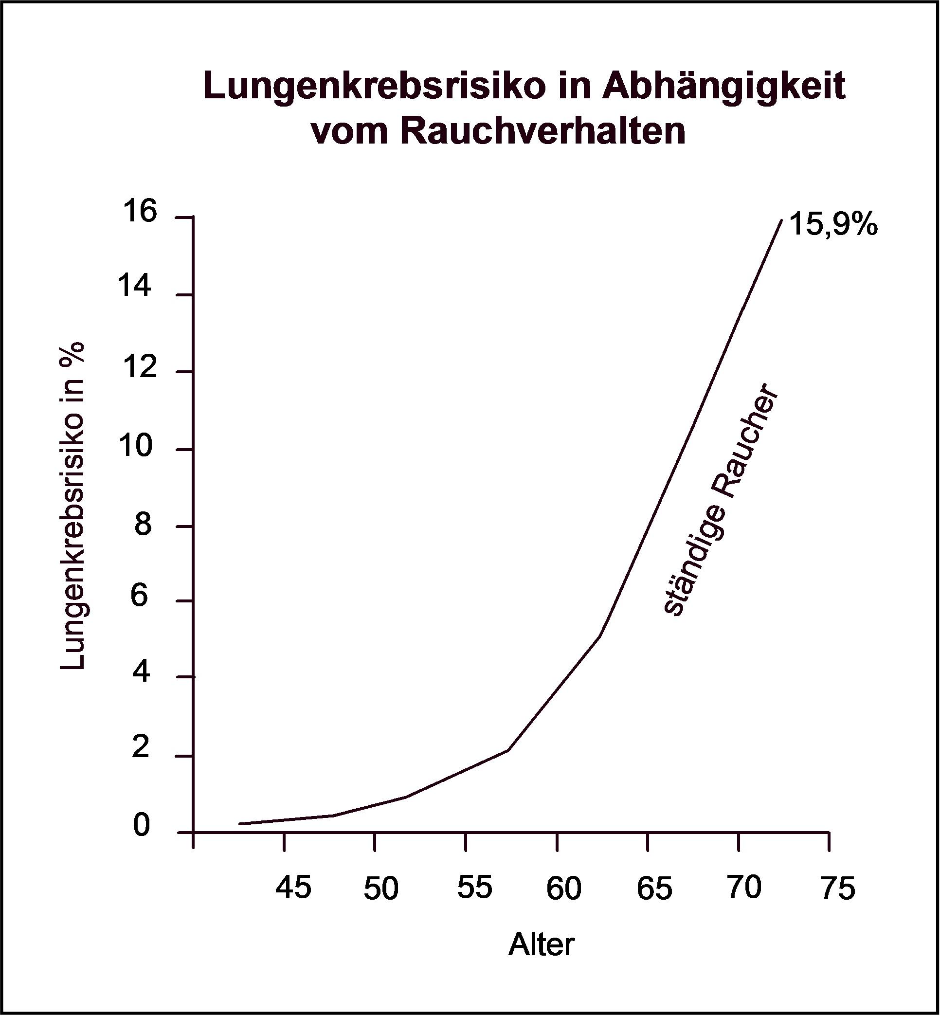 Korrelation Krebs Rauchverhalten