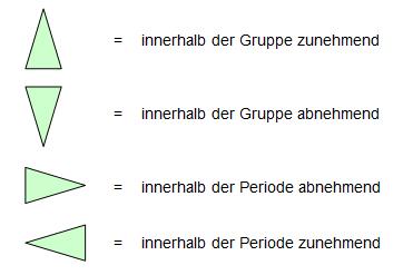 Gruppenarbeit: Eigenschaften im PSE — Landesbildungsserver Baden ...