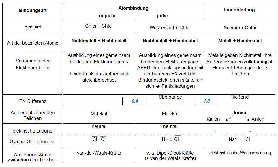 Übersicht chemische Bindungsarten — Landesbildungsserver Baden ...