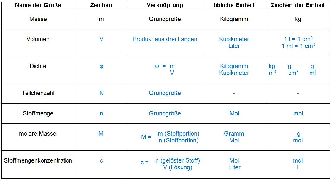 Stöchiometrie Formelsammlung — Landesbildungsserver Baden-Württemberg