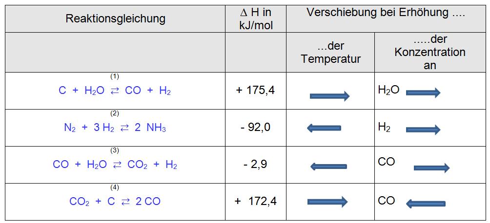 Das chemische Gleichgewicht - Übungsaufgaben — Landesbildungsserver ...