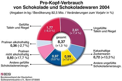 Bild pro_kopf_verbrauch.jpg