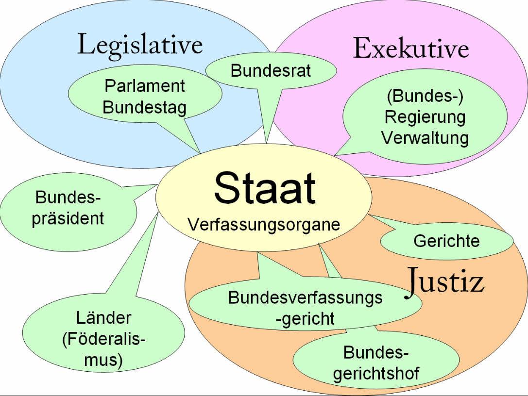 Staat und Staatsorgane — Landesbildungsserver Baden-Württemberg