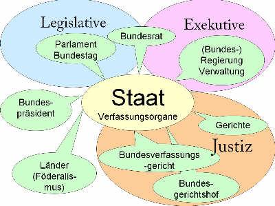 Schaubild Verfassungsorgane