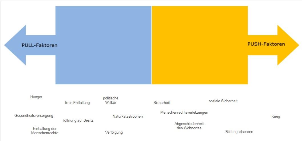 Push- und Pull-Faktoren — Landesbildungsserver Baden-Württemberg