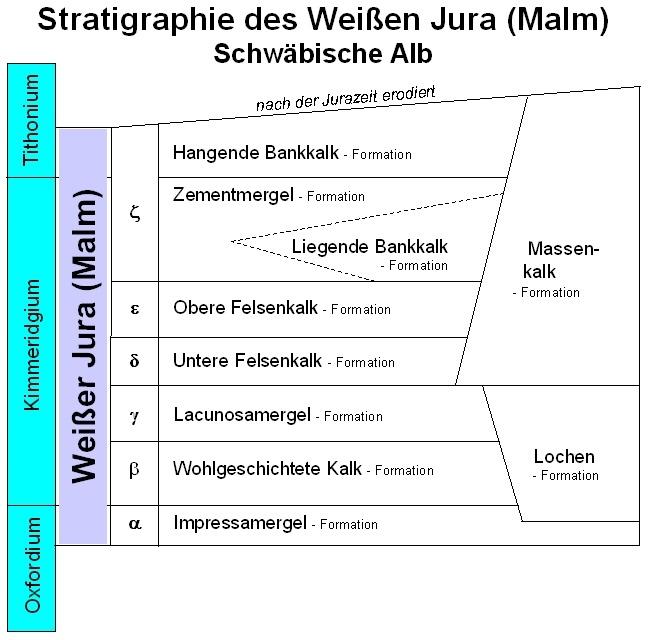Stratigraphie Malm