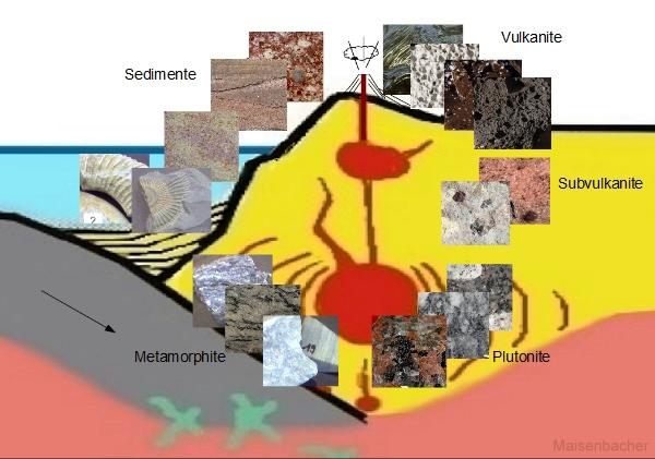 Gesteine am Ort ihrer Entstehung