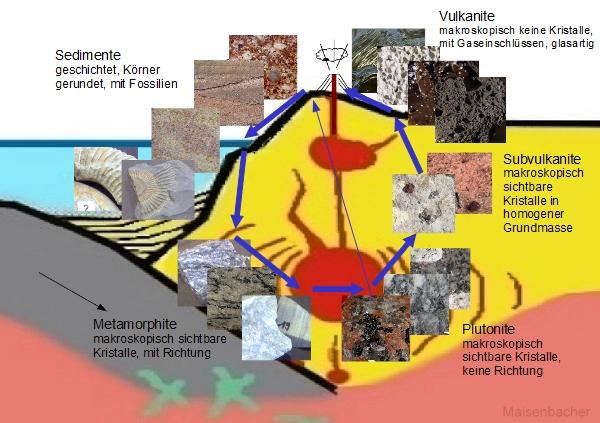 Übersicht zur Entstehung von Gesteinen