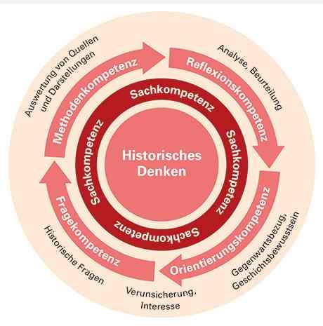 Kreislauf des historischen Denkens (Bildungsplan 2016)