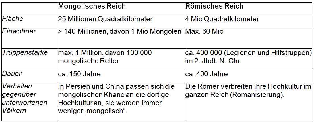 Vergleich des Römischen Reiches mit dem Mongolischen Reich