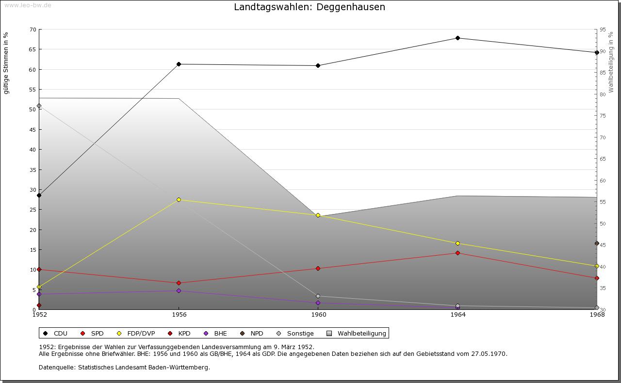 Deggenhausen: Wahlen zum Landtag 1952-1969