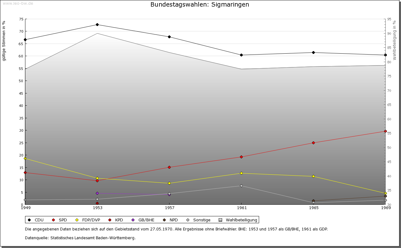 Sigmaringen: Wahlen zum Bundestag 1949-1969
