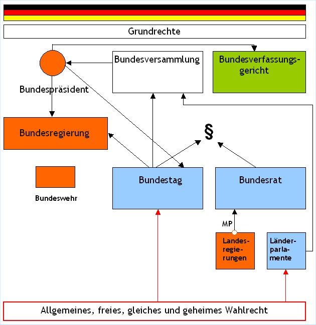 Das Grundgesetz der Bundesrepublik Deutschland im Schema ...