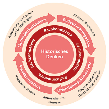 Der Kreislauf des historischen Denkens