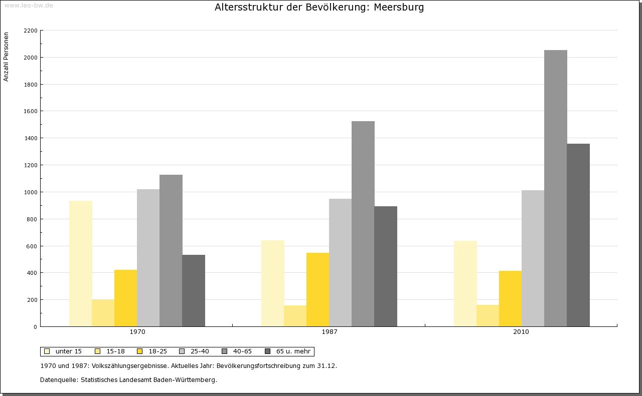 Meersburg: Alterstruktur