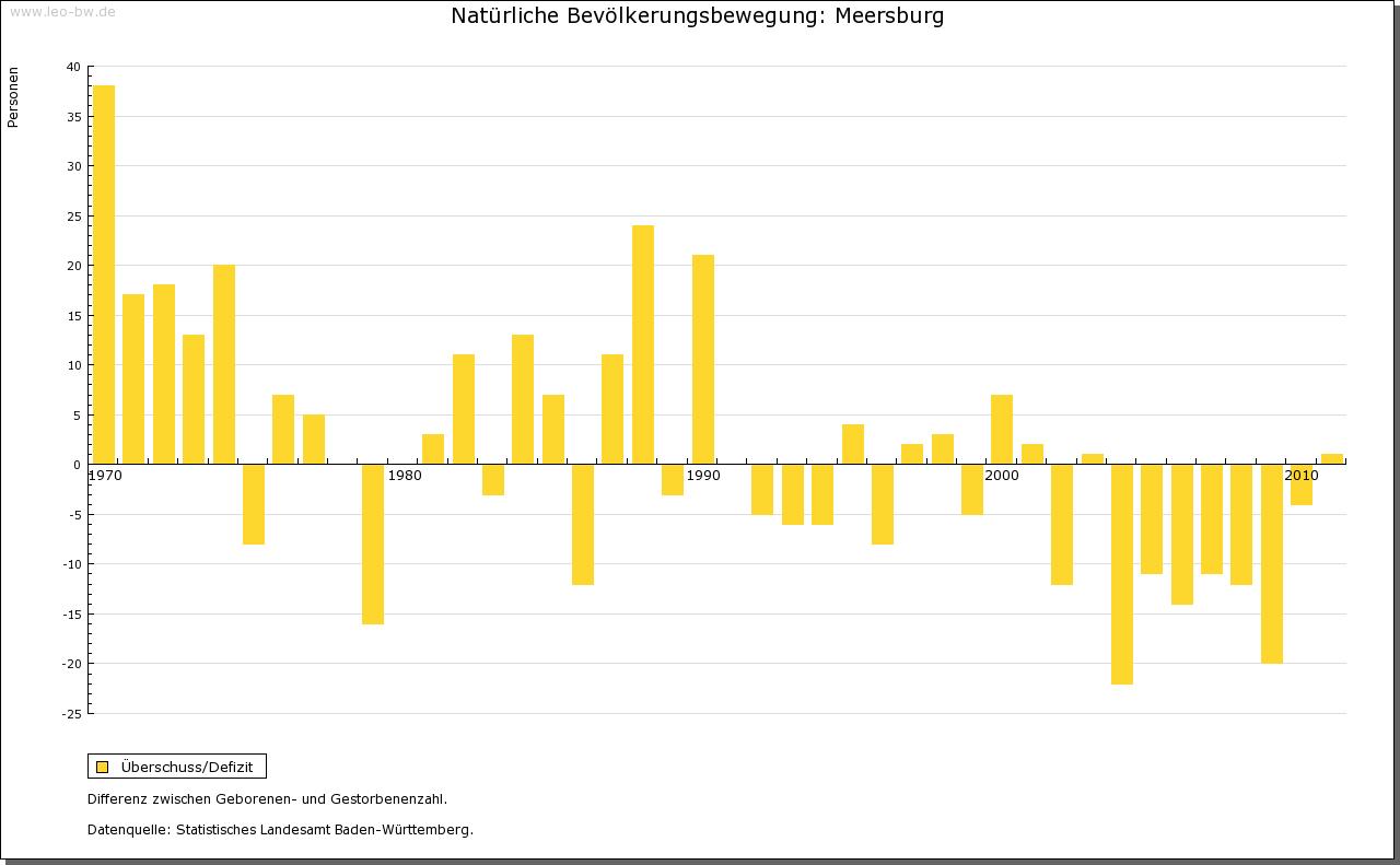 Meersburg: Natürliche Bevölkerungsbewegung