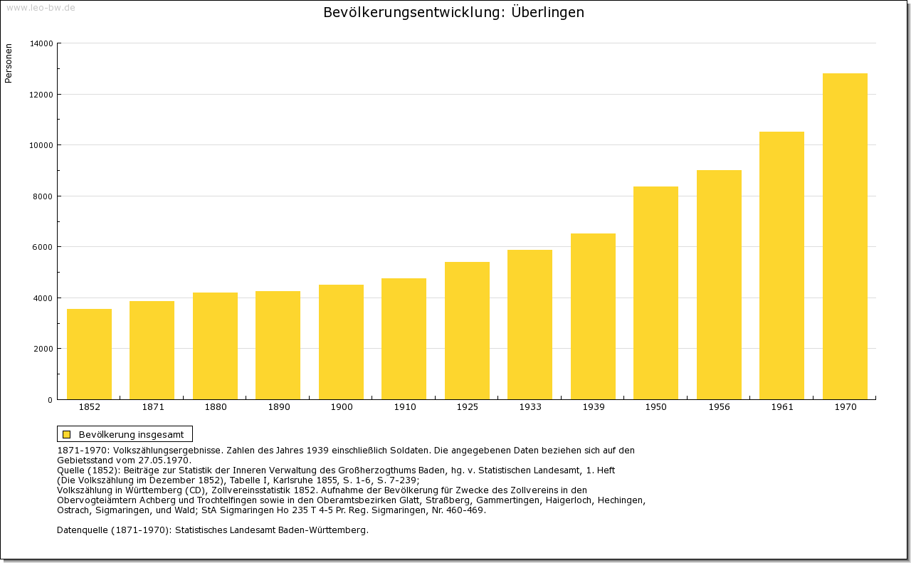 Überlingen: Bevölkerungsentwicklung 1852-1970