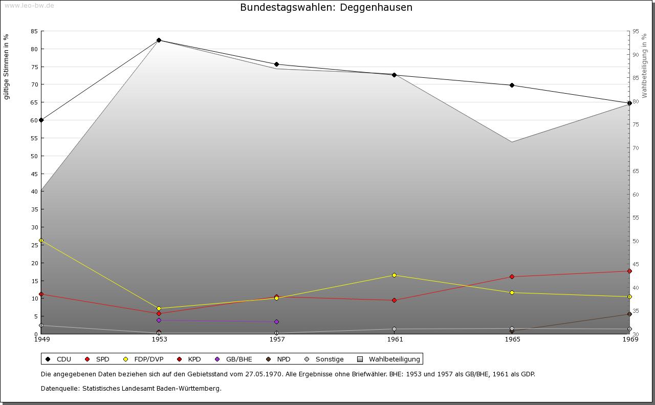 Deggenhausen: Wahlen zum Bundestag 1949-1969