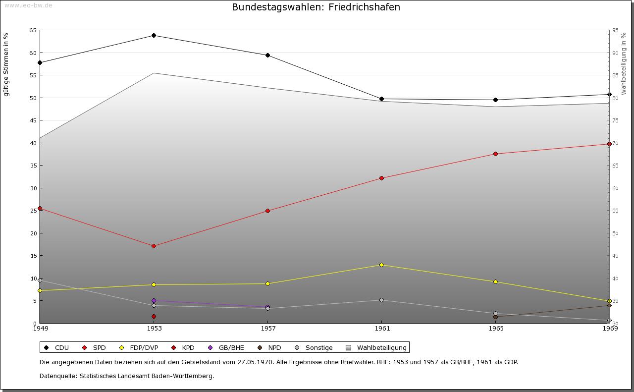 Friedrichshafen: Wahlen zum Bundestag 1949-1969