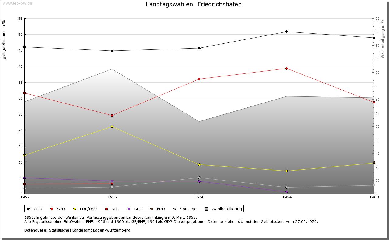 Friedrichshafen: Wahlen zum Landtag 1952-1969