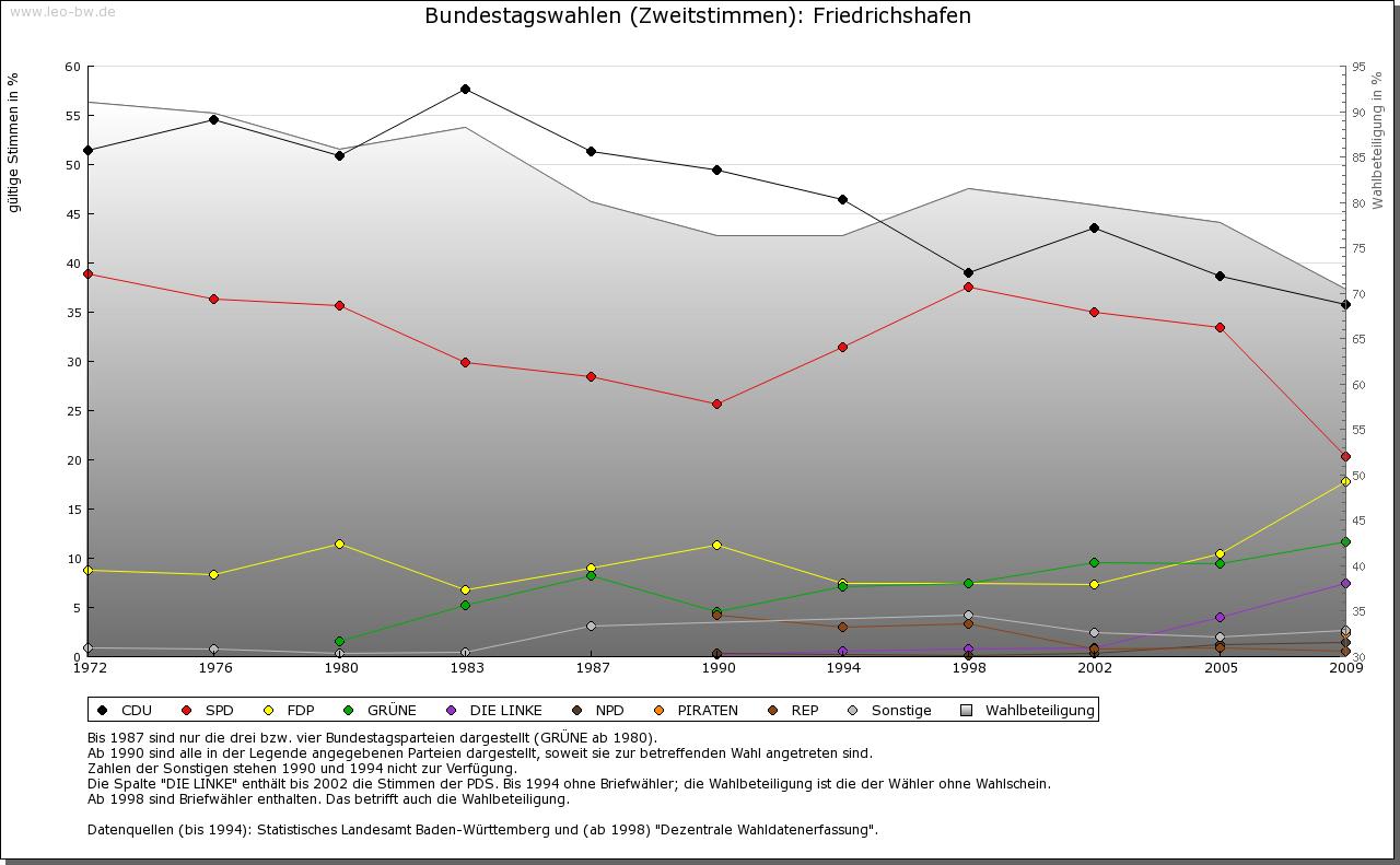 Friedrichshafen: Wahlen zum Bundestag 1972-2009