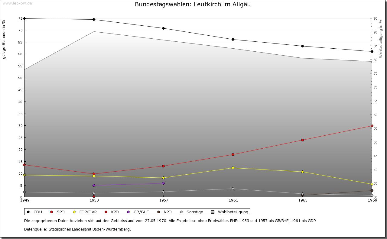Leutkirch: Wahlen zum Bundestag 1949-1969