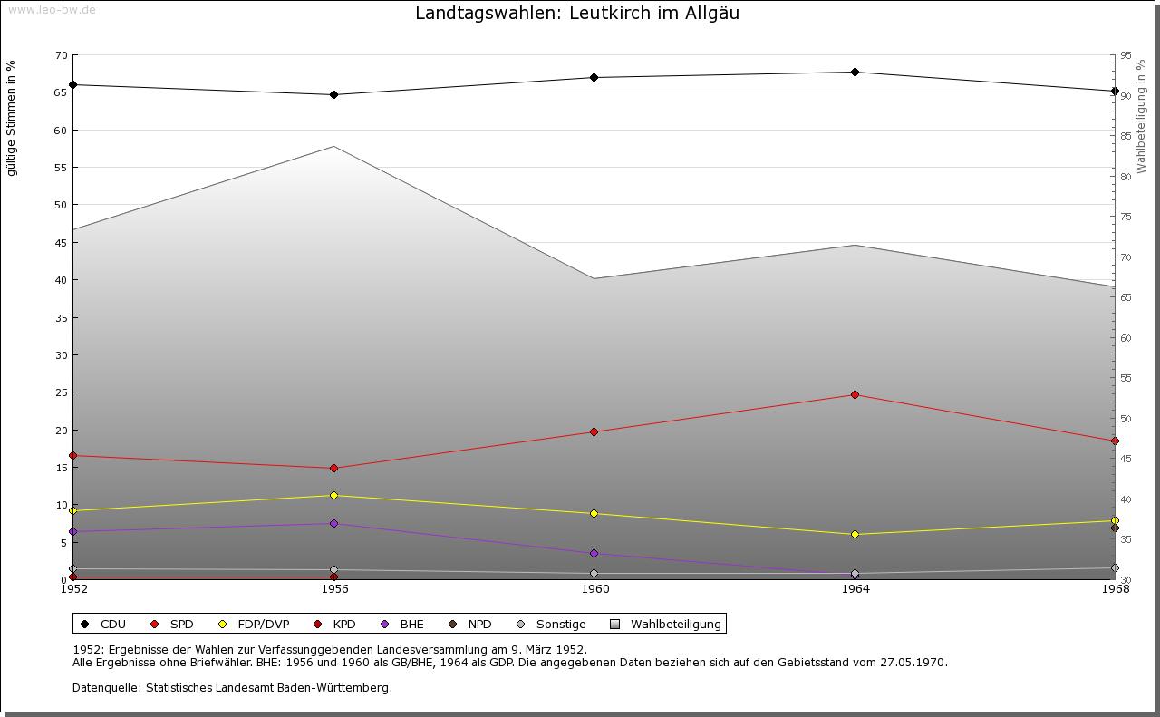 Leutkirch: Wahlen zum Landtag 1952-1969