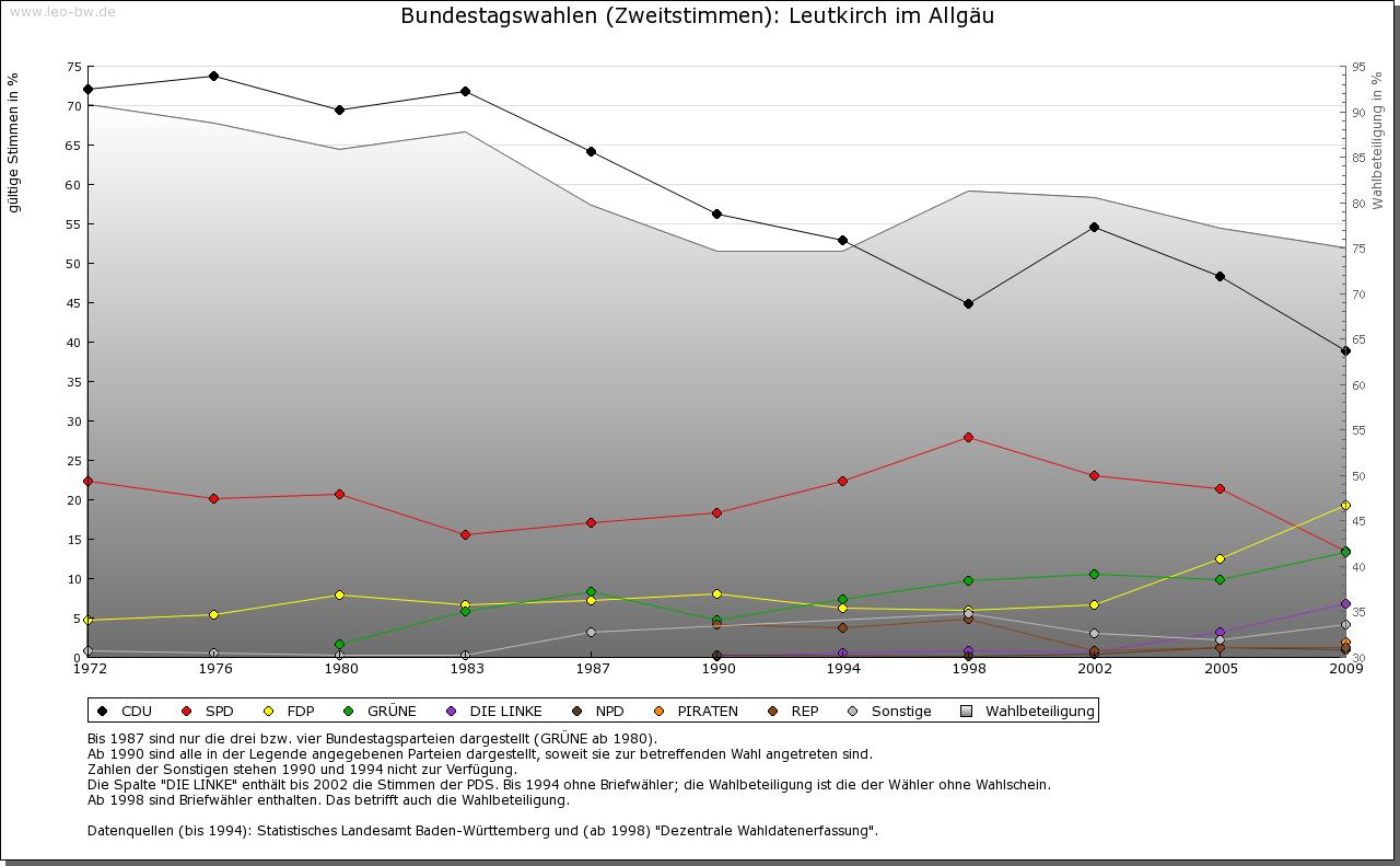 Leutkirch: Wahlen zum Bundestag 1972-2009