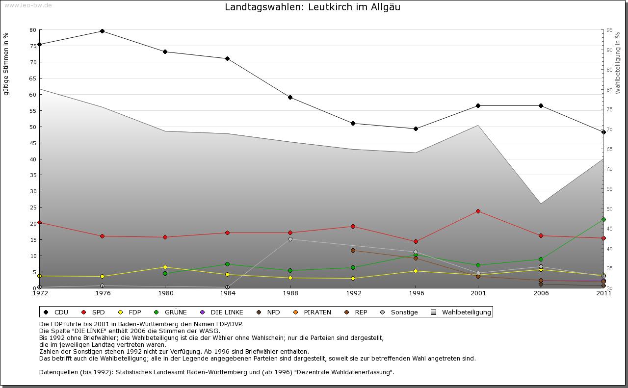 Leutkirch: Wahlen zum Landtag 1972-2011