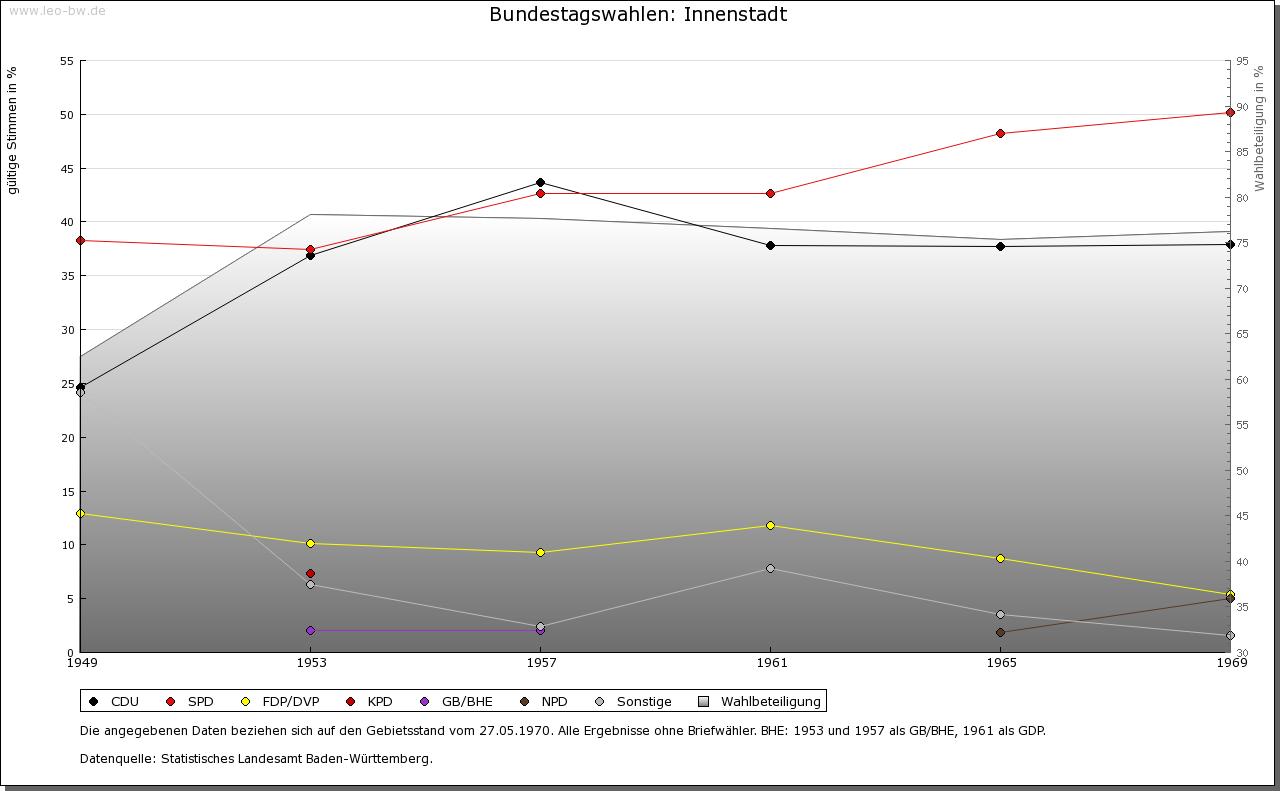 Mannheim: Wahlen zum Bundestag 1949-1969