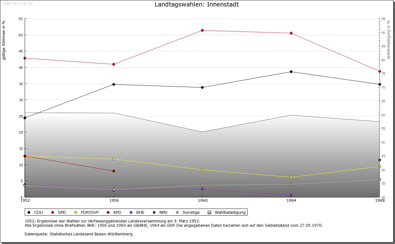 Mannheim: Wahlen zum Landtag 1952-1969