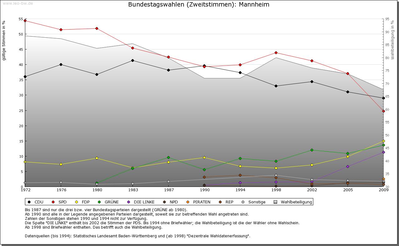 Mannheim: Wahlen zum Bundestag 1972-2009