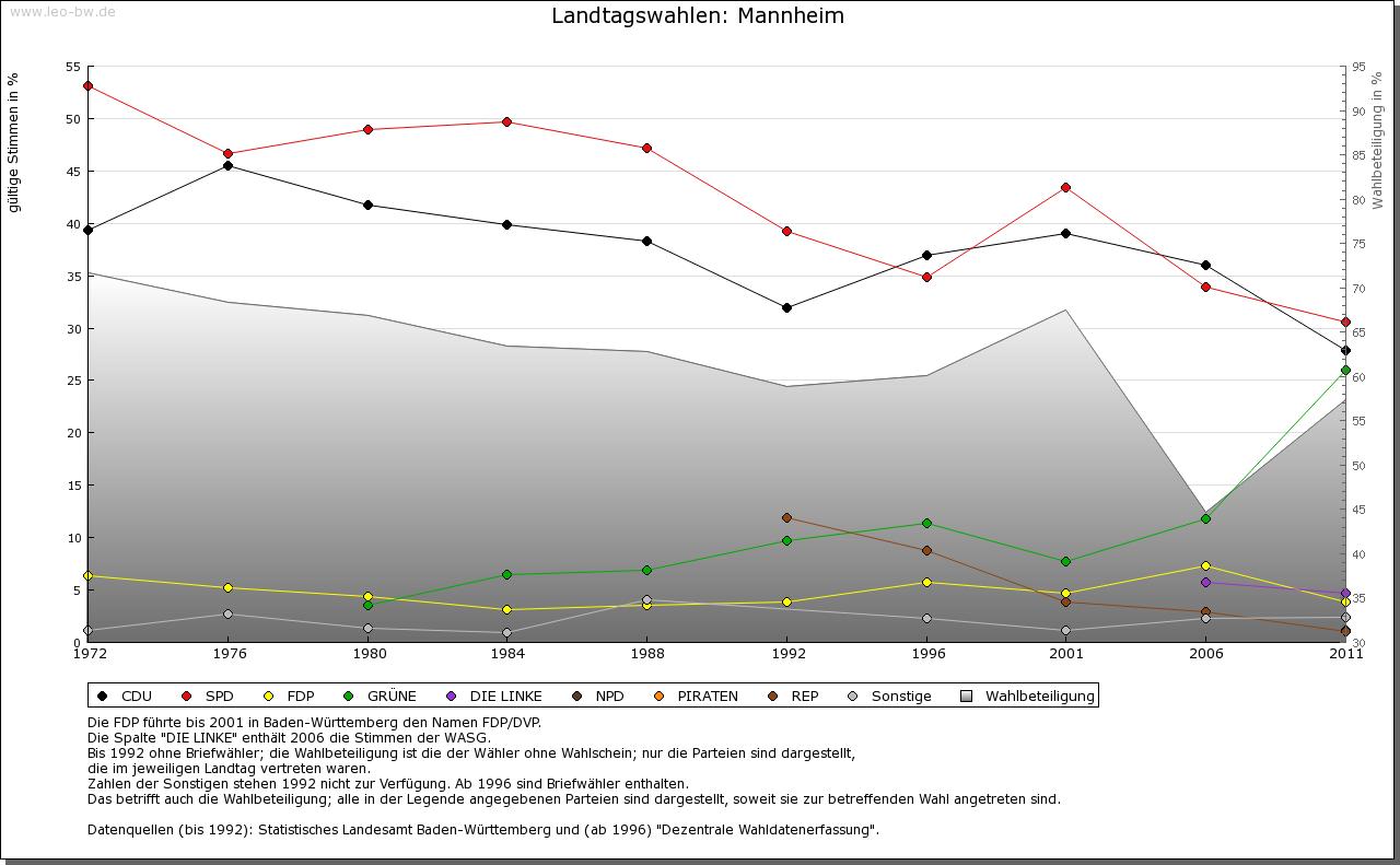 Mannheim: Wahlen zum Landtag 1972-2011