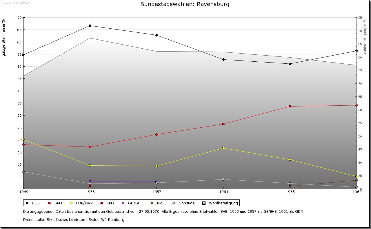 Ravensburg: Wahlen zum Bundestag 1949-1969