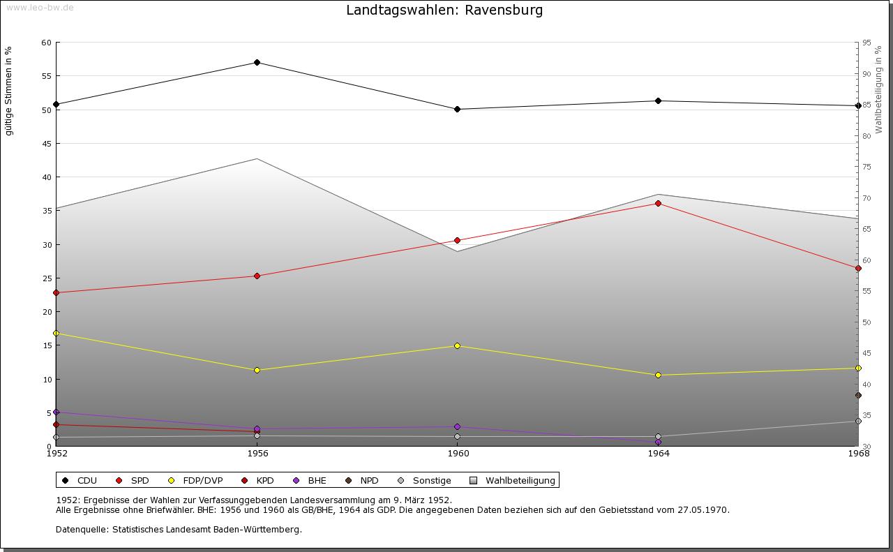 Ravensburg: Wahlen zum Landtag 1952-1969