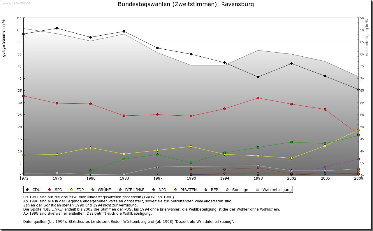 Ravensburg: Wahlen zum Bundestag 1972-2009