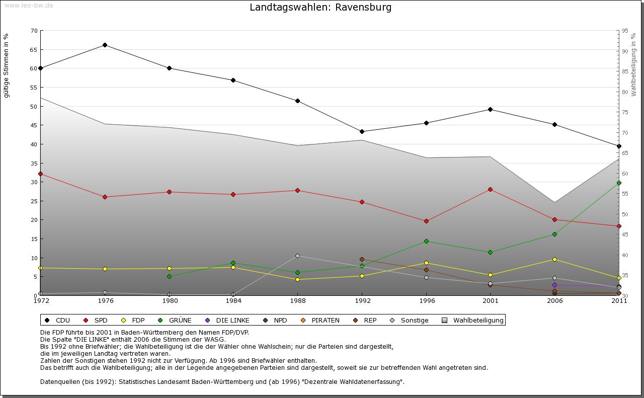 Ravensburg: Wahlen zum Landtag 1972-2011