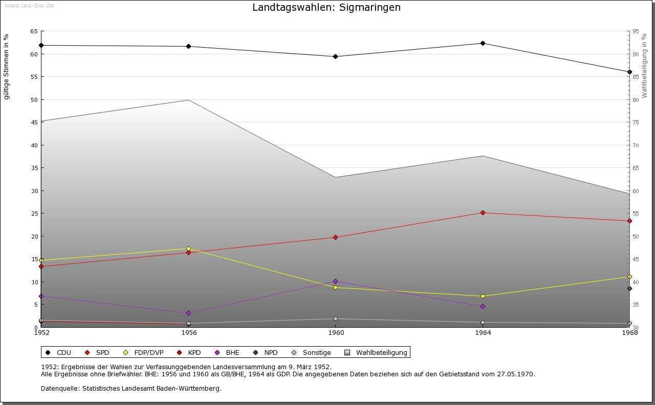 Sigmaringen: Wahlen zum Landtag 1952-1969