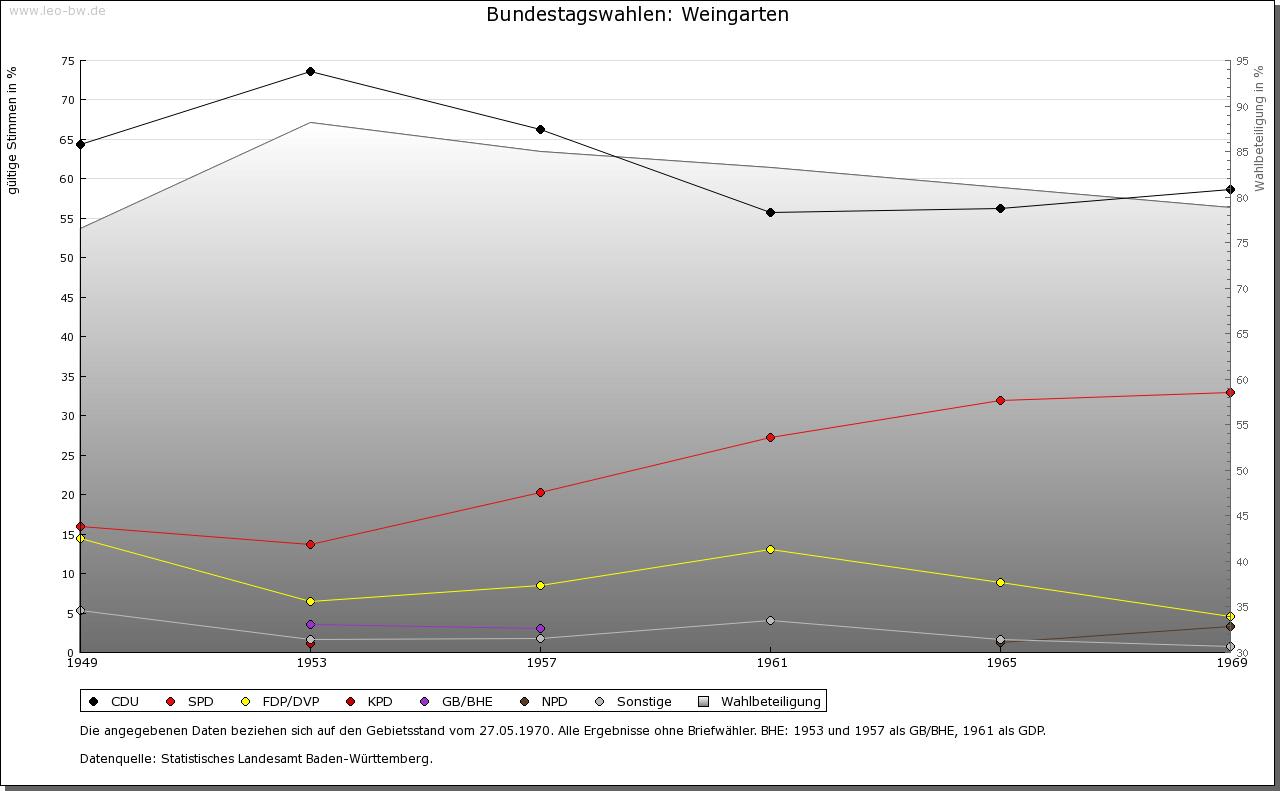 Weingarten: Wahlen zum Bundestag 1949-1969