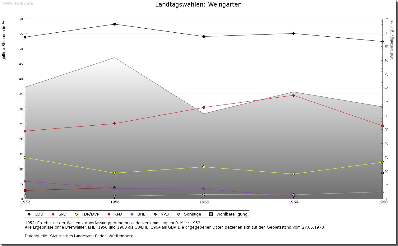 Weingarten: Wahlen zum Landtag 1952-1969