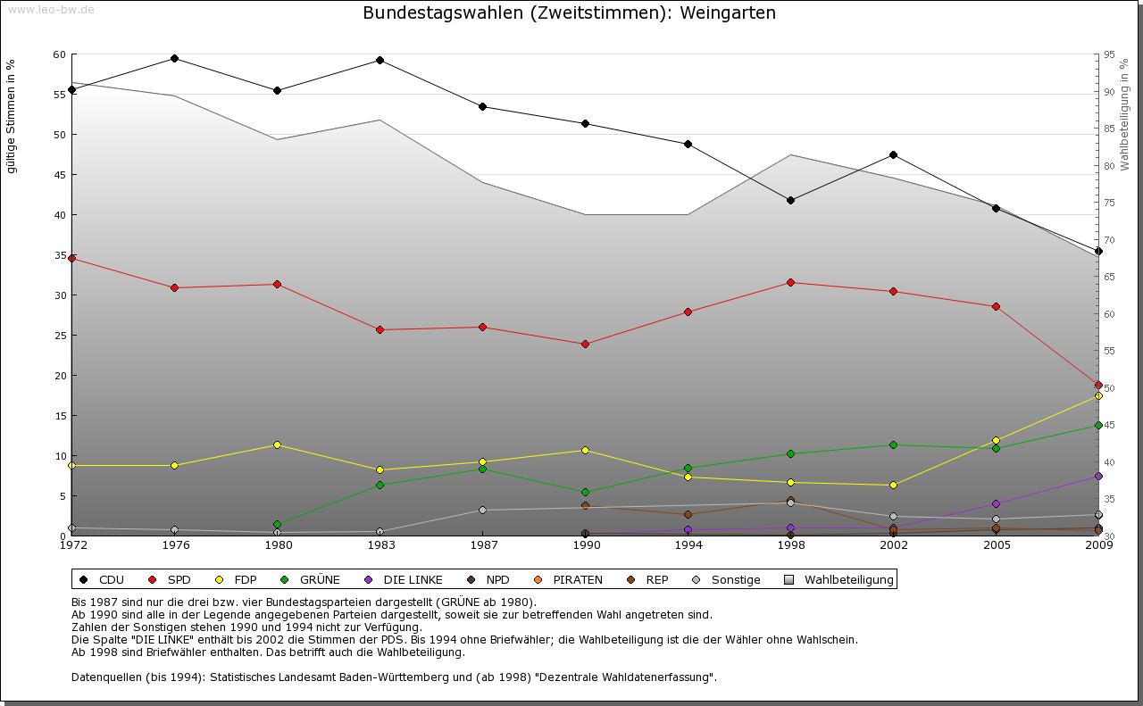 Weingarten: Wahlen zum Bundestag 1972-2009