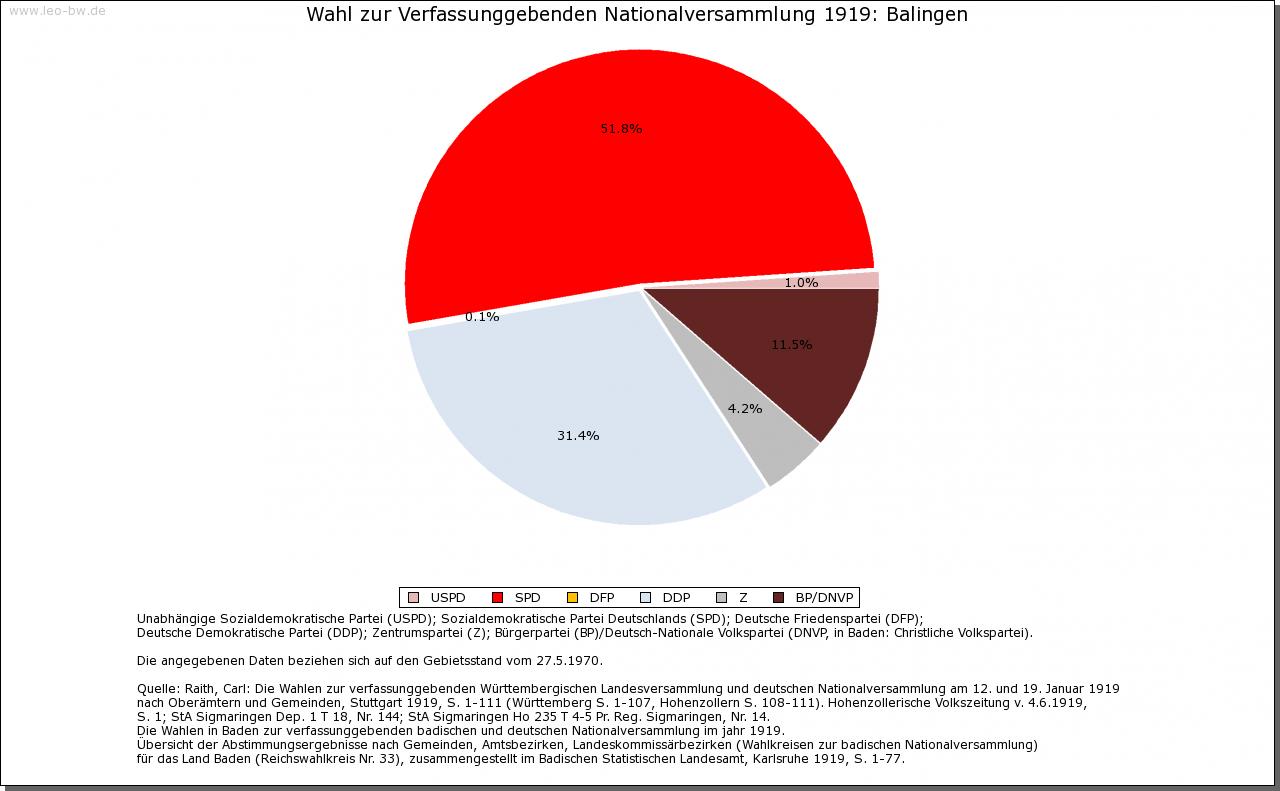 Balingen: Wahl zur Nationalversammlung 1919