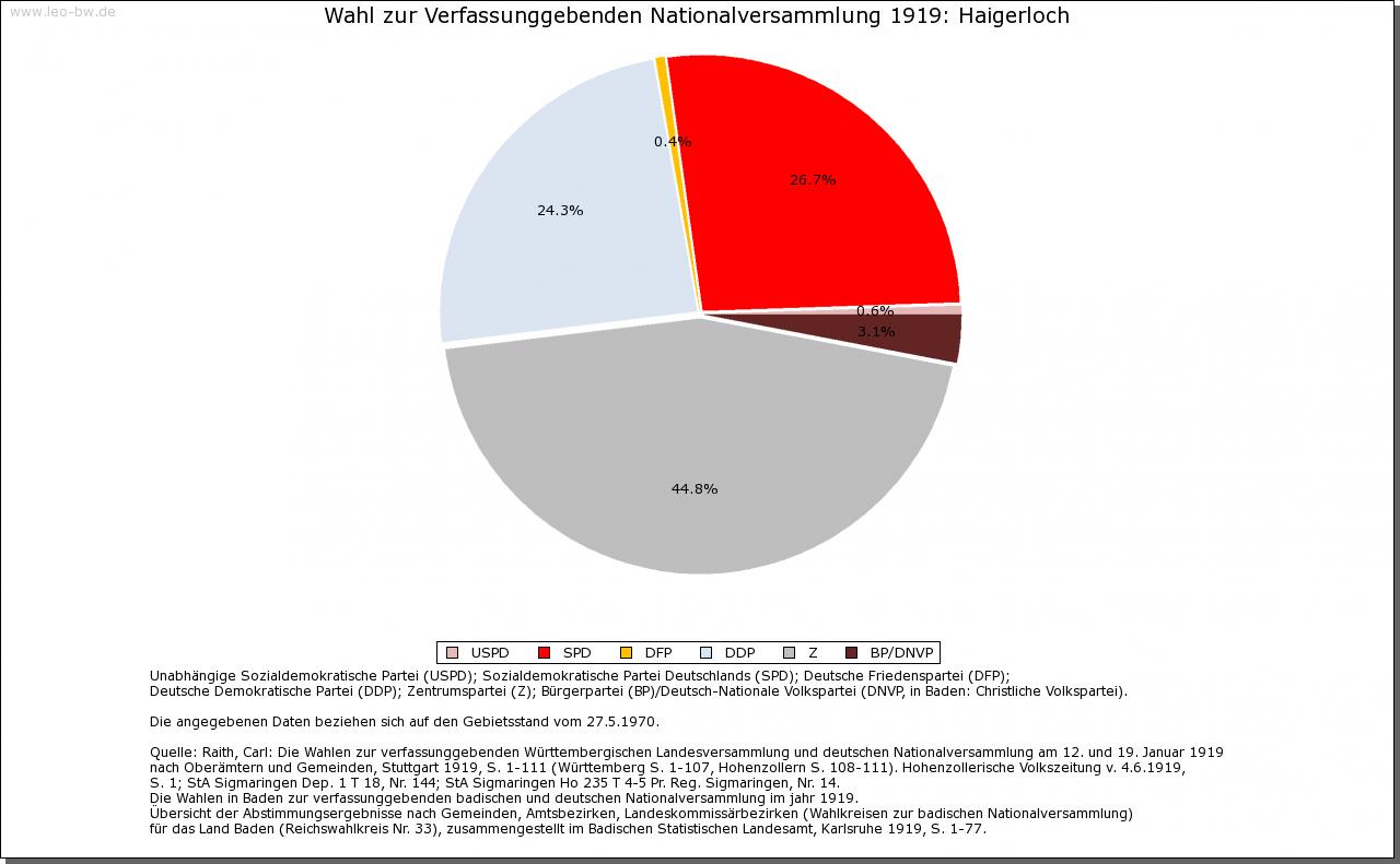 Haigerloch: Wahl zur Nationalversammlung 1919 und Rechstagswahl Juli 1932