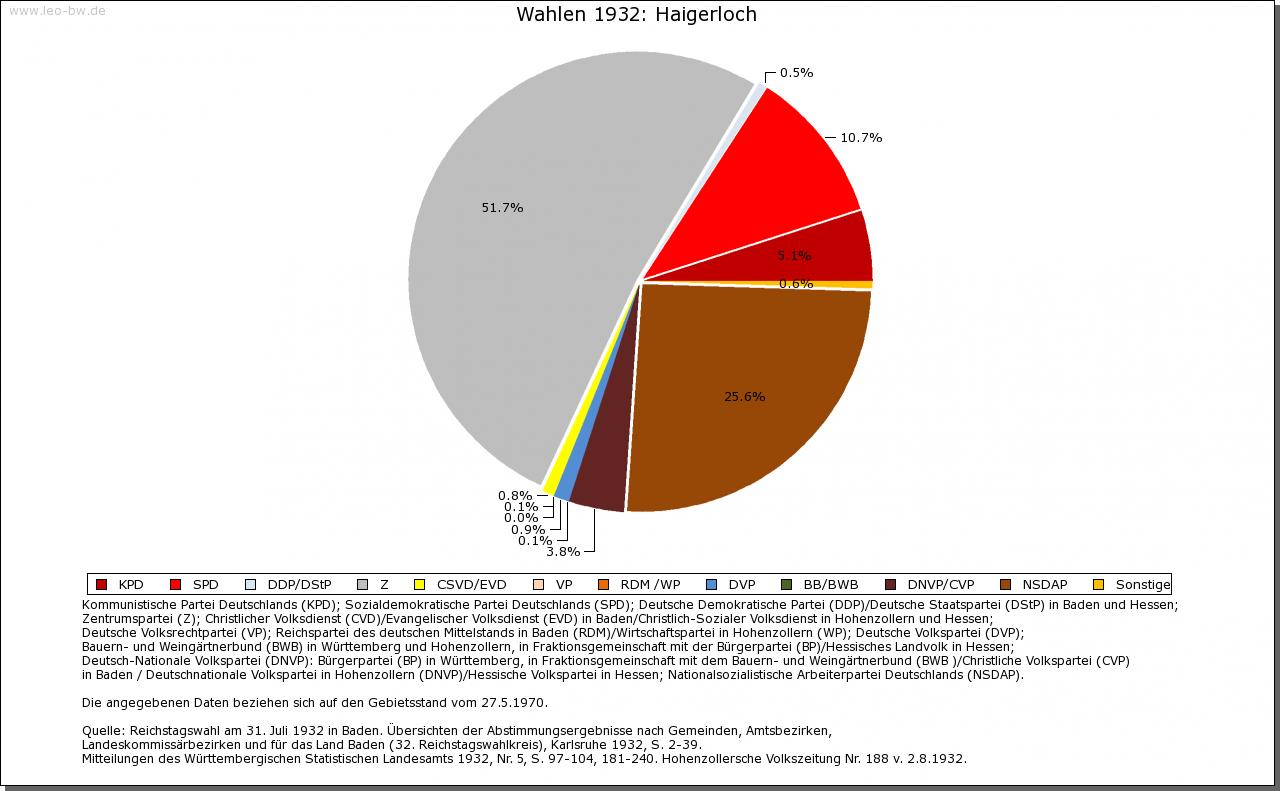 Haigerloch: Rechstagswahl Juli 1932
