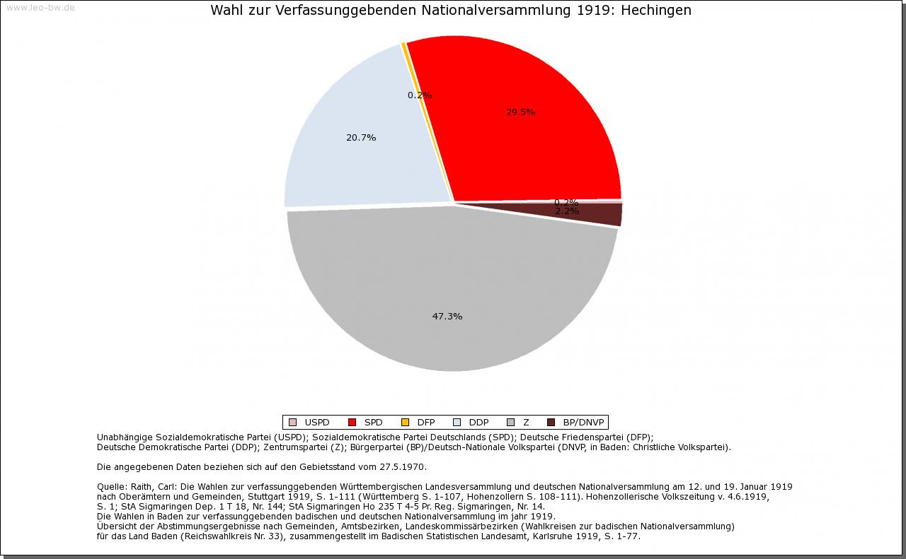 Hechingen: Wahl zur Nationalversammlung 1919