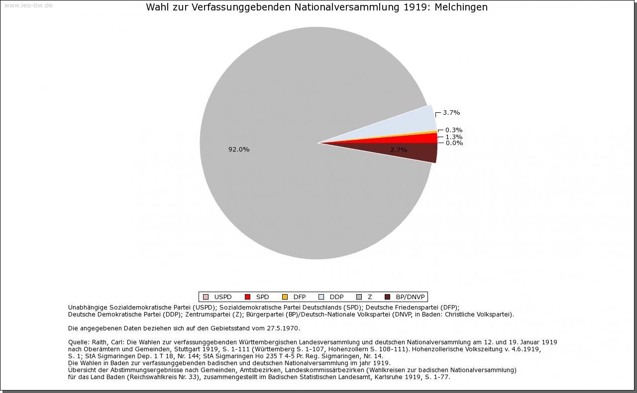 Melchingen: Wahl zur Nationalversammlung 1919 und Rechstagswahl Juli 1932