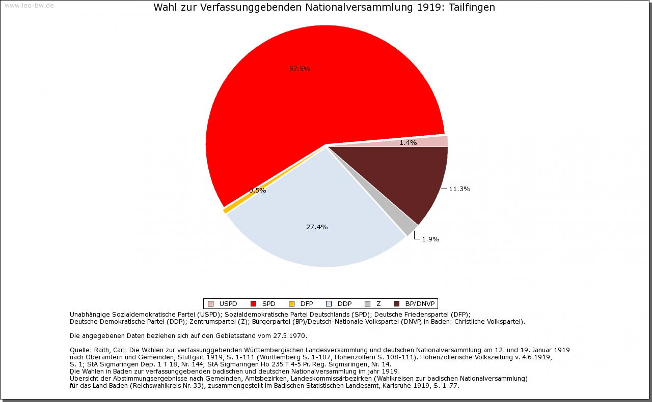 (Albstadt-)Tailfingen: Wahl zur Nationalversammlung 1919