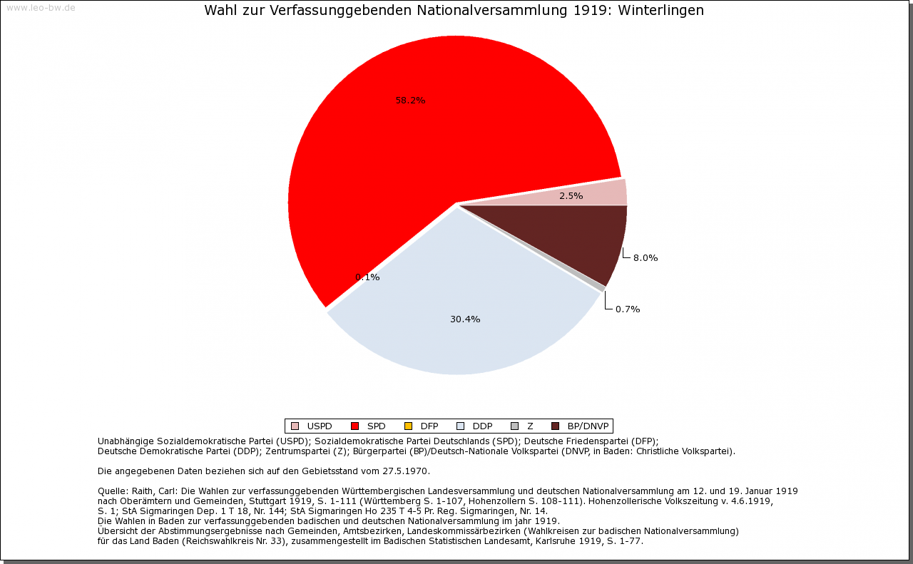 Winterlingen: Wahl zur Nationalversammlung 1919