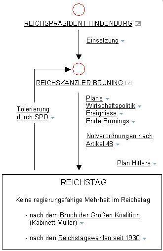 Kabinett Brüning