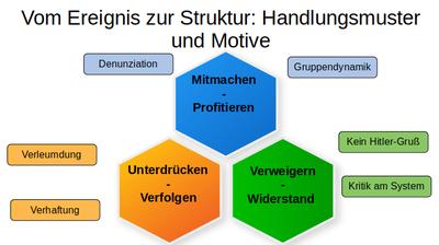 Vom Ereignis zur Struktur: Handlungsmuster und Motive
